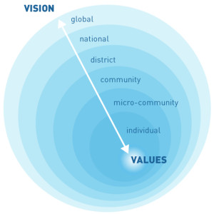 Nested Circles, Vision to Values